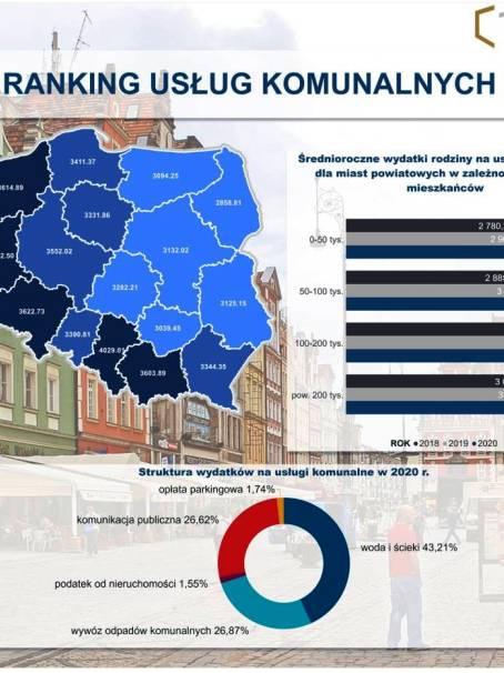 Ranking-usług-komunalnych.jpg